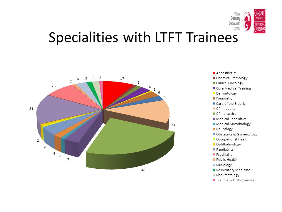 Specialities with LTFT Trainees