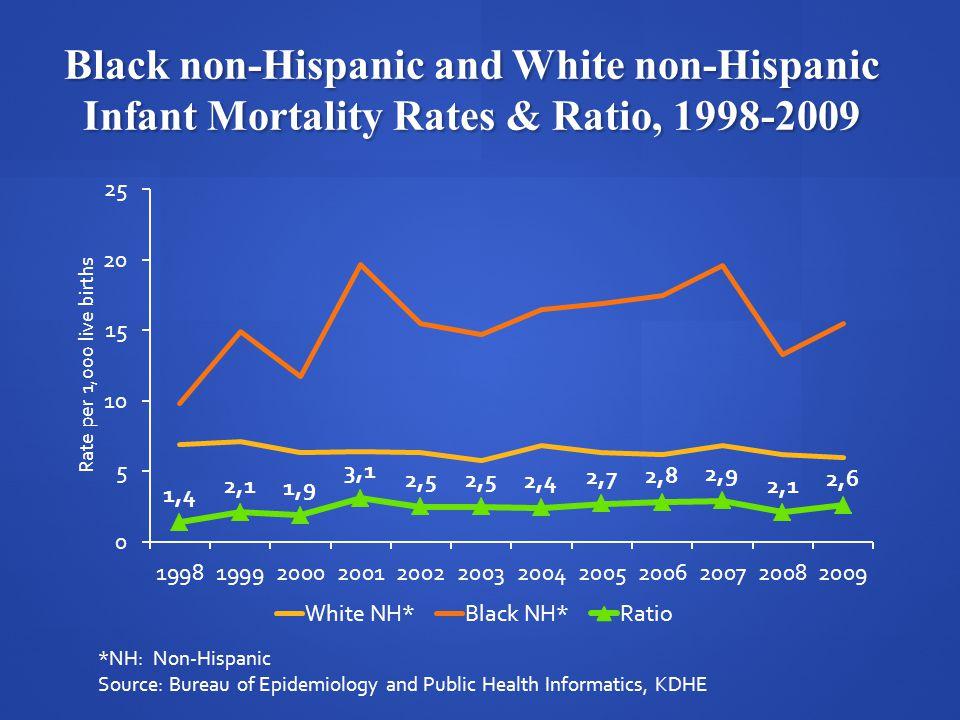 Black non-Hispanic and White non-Hispanic Infant Mortality Rates & Ratio, 1998-2009 *NH: Non-Hispanic Source: Bureau of Epidemiology and Public Health