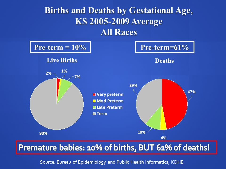 Births and Deaths by Gestational Age, KS 2005-2009 Average All Races Pre-term = 10% Pre-term=61% Source: Bureau of Epidemiology and Public Health Info