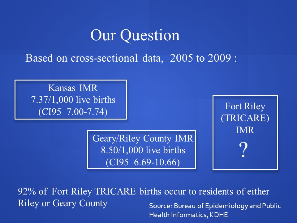 Our Question Based on cross-sectional data, 2005 to 2009 : Geary/Riley County IMR 8.50/1,000 live births (CI95 6.69-10.66) Fort Riley (TRICARE) IMR .