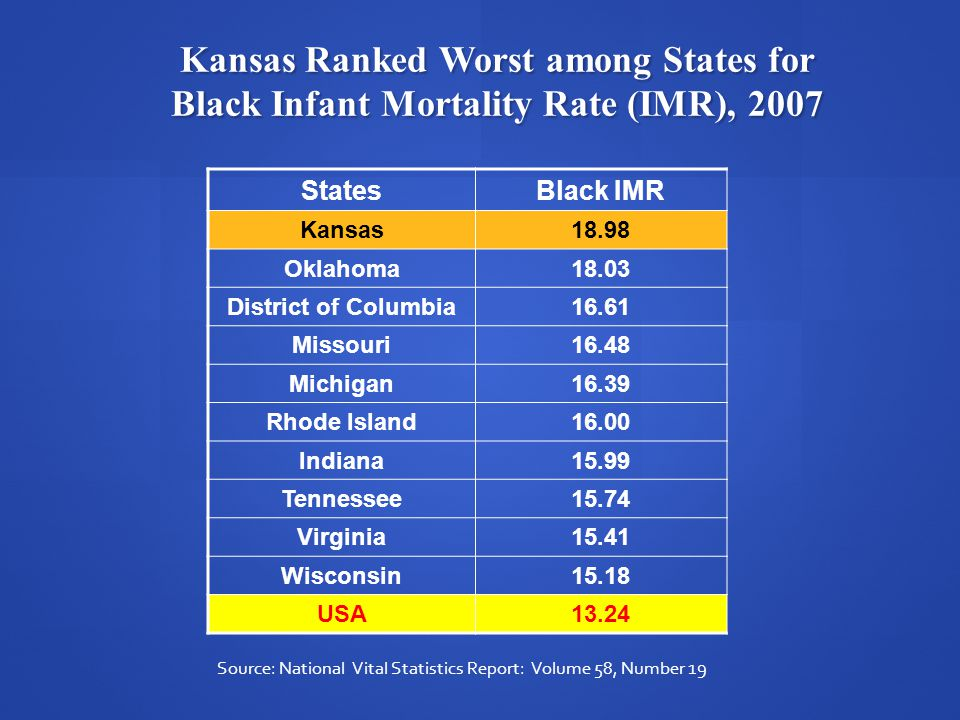 Kansas Ranked Worst among States for Black Infant Mortality Rate (IMR), 2007 StatesBlack IMR Kansas18.98 Oklahoma18.03 District of Columbia16.61 Missouri16.48 Michigan16.39 Rhode Island16.00 Indiana15.99 Tennessee15.74 Virginia15.41 Wisconsin15.18 USA13.24 Source: National Vital Statistics Report: Volume 58, Number 19