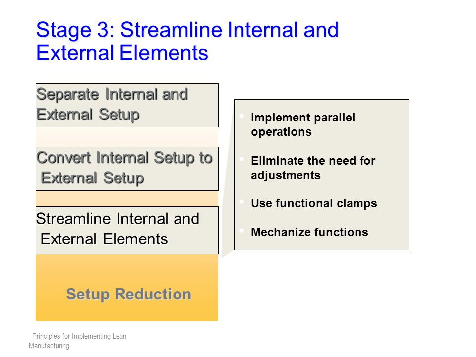 Principles for Implementing Lean Manufacturing Stage 3: Streamline Internal and External Elements Separate Internal and External Setup Convert Internal Setup to External Setup External Setup Streamline Internal and External Elements External Elements Setup Reduction Implement parallel operations Eliminate the need for adjustments Use functional clamps Mechanize functions