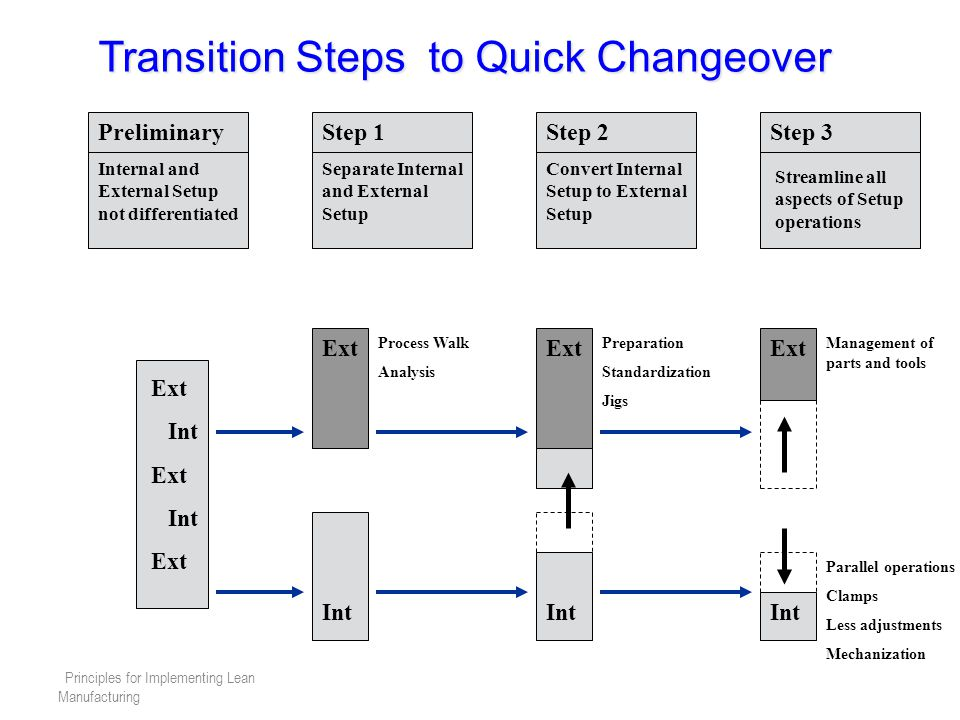 Principles for Implementing Lean Manufacturing Transition Steps to Quick Changeover PreliminaryStep 1Step 2Step 3 Internal and External Setup not differentiated Separate Internal and External Setup Convert Internal Setup to External Setup Streamline all aspects of Setup operations Ext Int Ext Int Ext Int Ext Int Ext Int Process Walk Analysis Preparation Standardization Jigs Management of parts and tools Parallel operations Clamps Less adjustments Mechanization