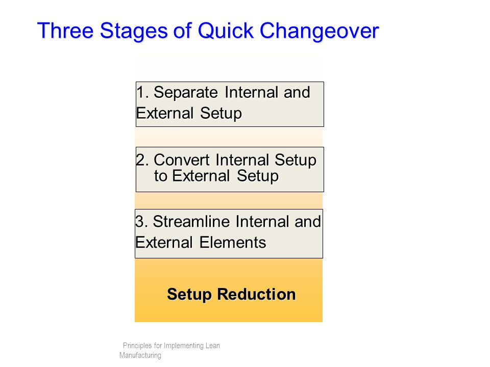 Principles for Implementing Lean Manufacturing Three Stages of Quick Changeover 1.