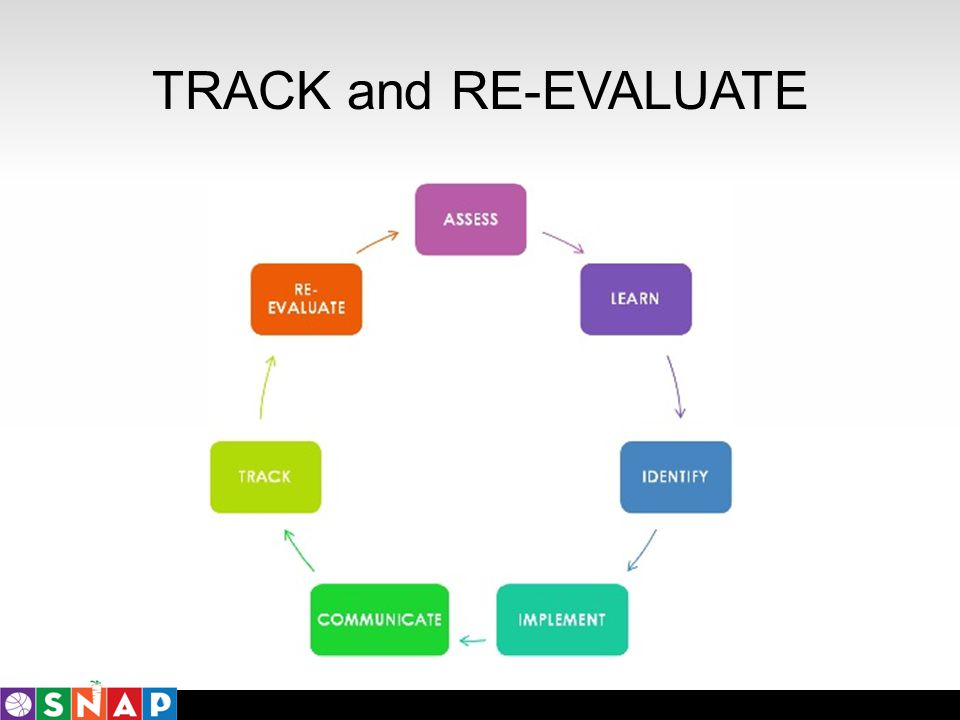TRACK and RE-EVALUATE