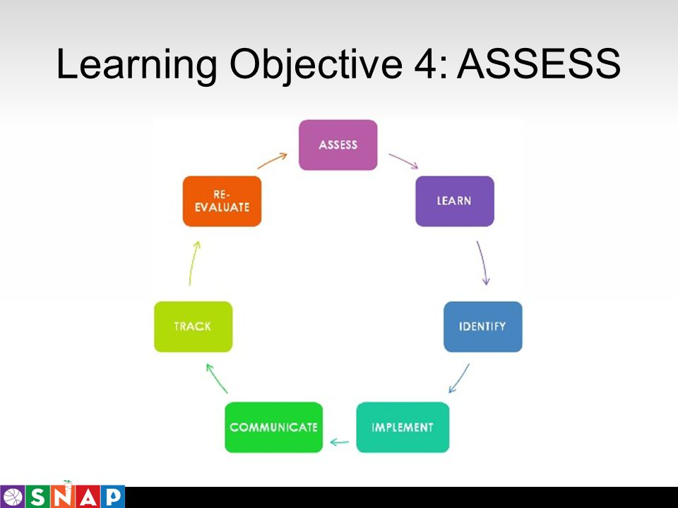 Learning Objective 4: ASSESS