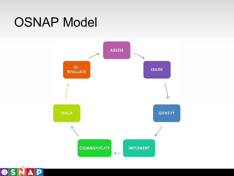 OSNAP Model