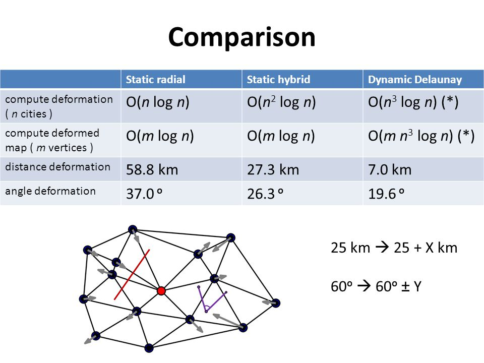 Comparison Static radialStatic hybridDynamic Delaunay compute deformation ( n cities ) O(n log n)O(n 2 log n)O(n 3 log n) (*) compute deformed map ( m vertices ) O(m log n) O(m n 3 log n) (*) distance deformation 58.8 km27.3 km7.0 km angle deformation 37.0 o 26.3 o 19.6 o 25 km 25 + X km 60 o 60 o ± Y