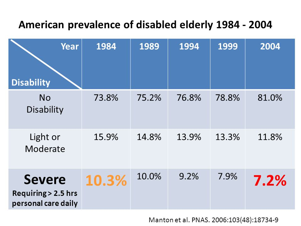 Year Disability 19841989199419992004 No Disability 73.8%75.2%76.8%78.8%81.0% Light or Moderate 15.9%14.8%13.9%13.3%11.8% Severe Requiring > 2.5 hrs pe