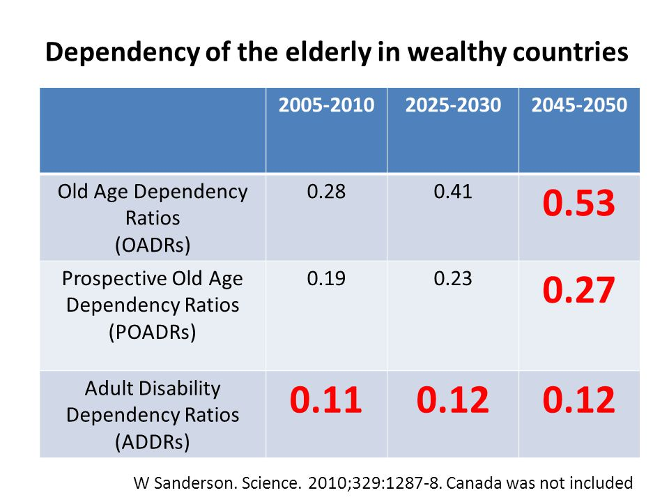 2005-20102025-20302045-2050 Old Age Dependency Ratios (OADRs) 0.280.41 0.53 Prospective Old Age Dependency Ratios (POADRs) 0.190.23 0.27 Adult Disabil