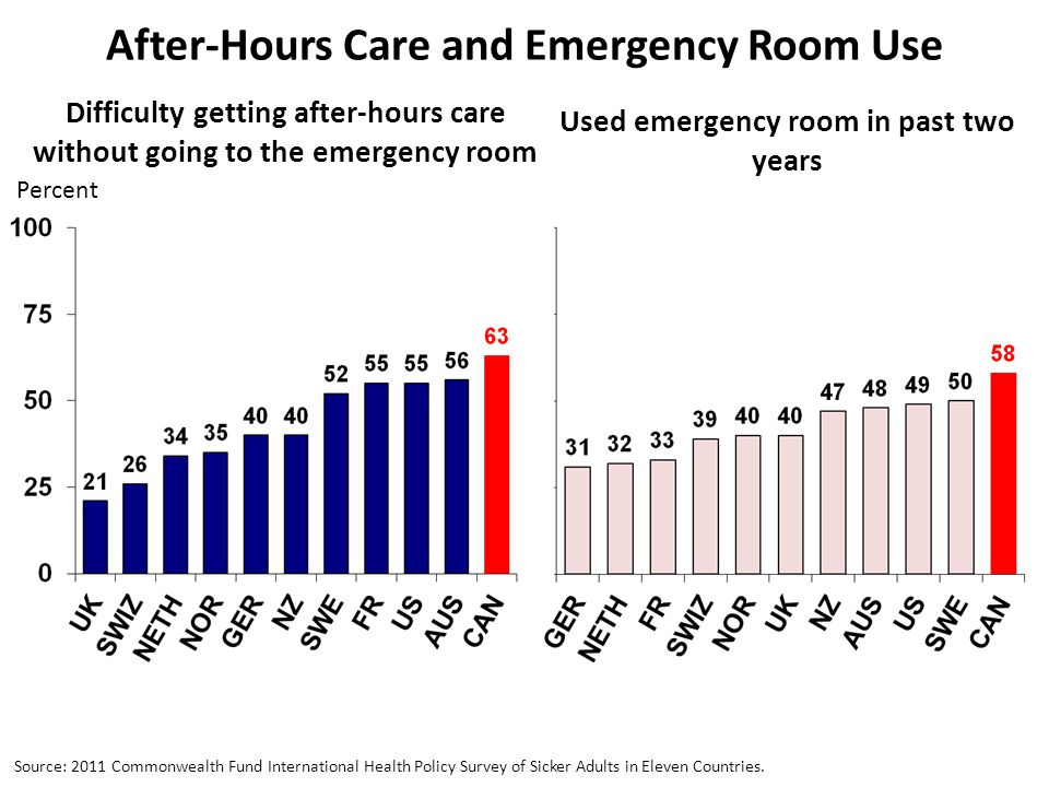 After-Hours Care and Emergency Room Use Percent Difficulty getting after-hours care without going to the emergency room Used emergency room in past two years Source: 2011 Commonwealth Fund International Health Policy Survey of Sicker Adults in Eleven Countries.
