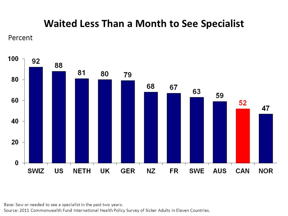 Waited Less Than a Month to See Specialist Percent Base: Saw or needed to see a specialist in the past two years. Source: 2011 Commonwealth Fund Inter