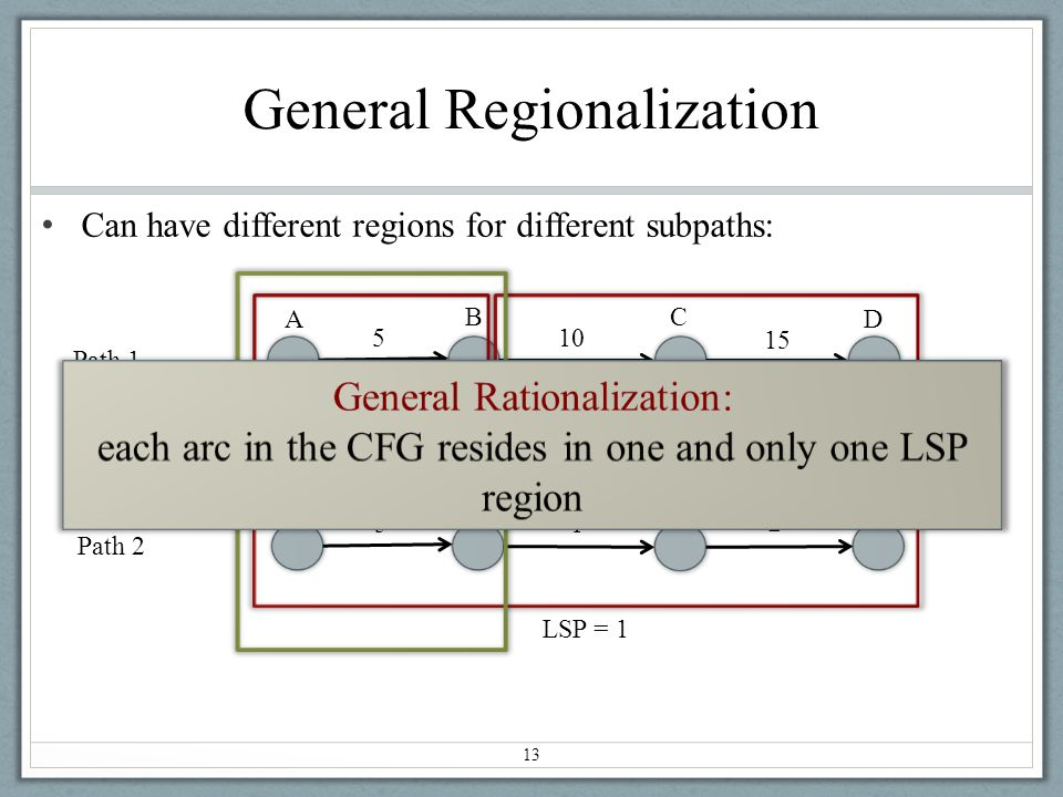 General Regionalization Can have different regions for different subpaths: 13 A BC D Path 1 A B F Path 2 5 10 15 E 5 1 2 LSP = 5 LSP = 10 LSP = 1