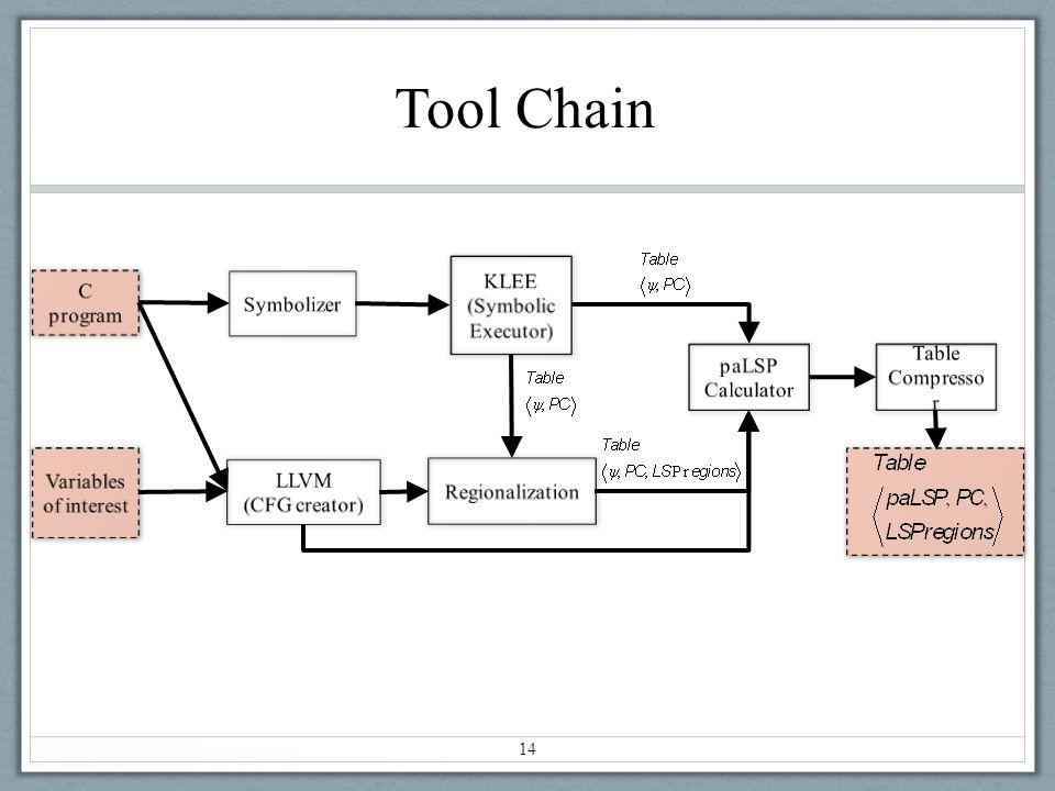 Tool Chain 14