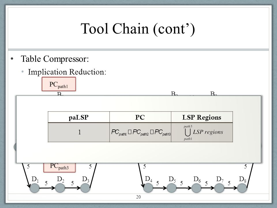 Tool Chain (cont) Table Compressor: Implication Reduction: 20 A C1C1 B1B1 E1E1 E2E2 B2B2 B3B3 Z C2C2 C3C3 D1D1 D2D2 D3D3 D4D4 D5D5 D6D6 D7D7 D8D8 10 1 20 5 55 55 5 5 5 5 5 paLSP = 1 paLSPPCLSP Regions 1