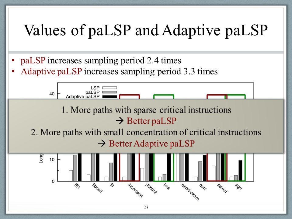 Values of paLSP and Adaptive paLSP 23 paLSP increases sampling period 2.4 times Adaptive paLSP increases sampling period 3.3 times