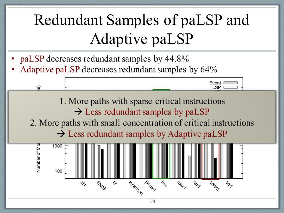 Redundant Samples of paLSP and Adaptive paLSP 24 paLSP decreases redundant samples by 44.8% Adaptive paLSP decreases redundant samples by 64%
