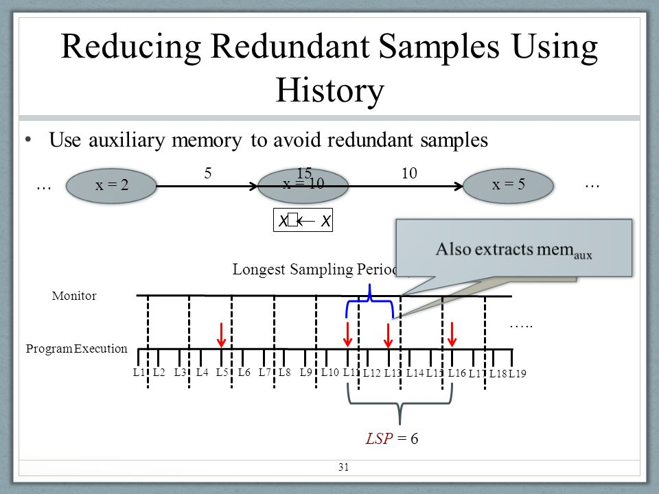Reducing Redundant Samples Using History Use auxiliary memory to avoid redundant samples LSP = 6 31 L1 L2L3L4L5L6 L7 L8L9L10 L11 L12L13L14L15L16 L17 Program Execution Monitor L18 L19 Longest Sampling Period (LSP) = 2 …..