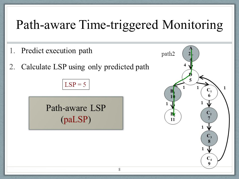 Path-aware Time-triggered Monitoring 1.Predict execution path 2.Calculate LSP using only predicted path 8 C16C16 1 1 A 2..