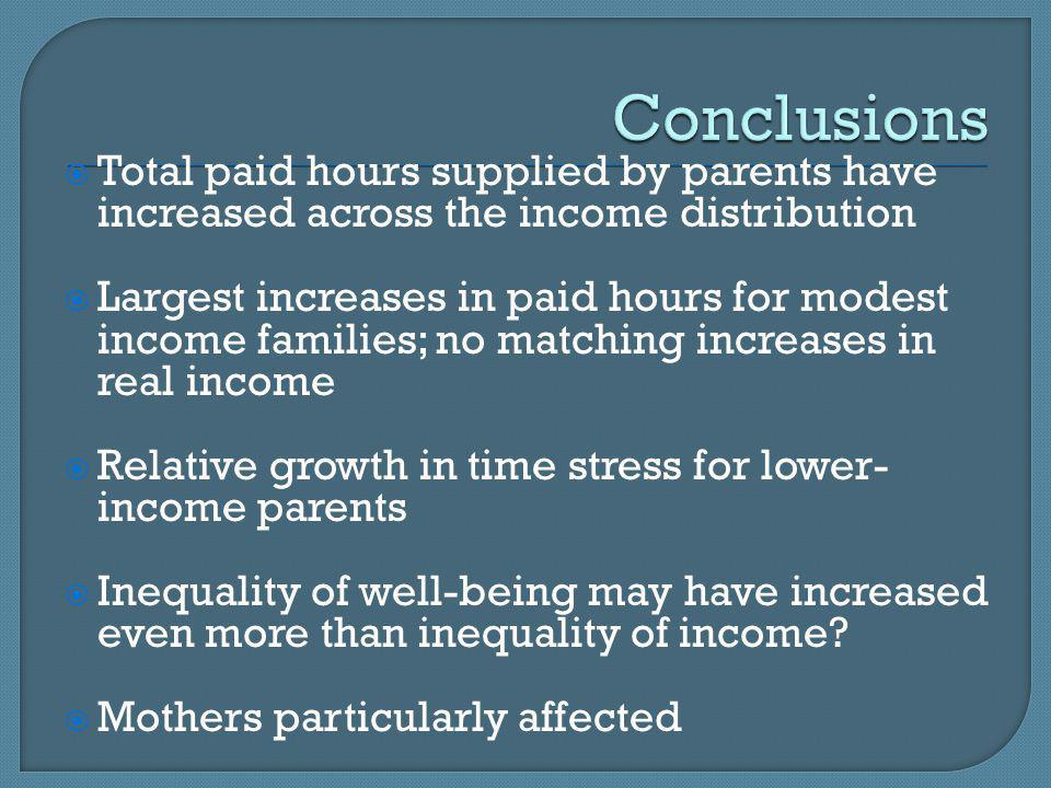Total paid hours supplied by parents have increased across the income distribution Largest increases in paid hours for modest income families; no matc