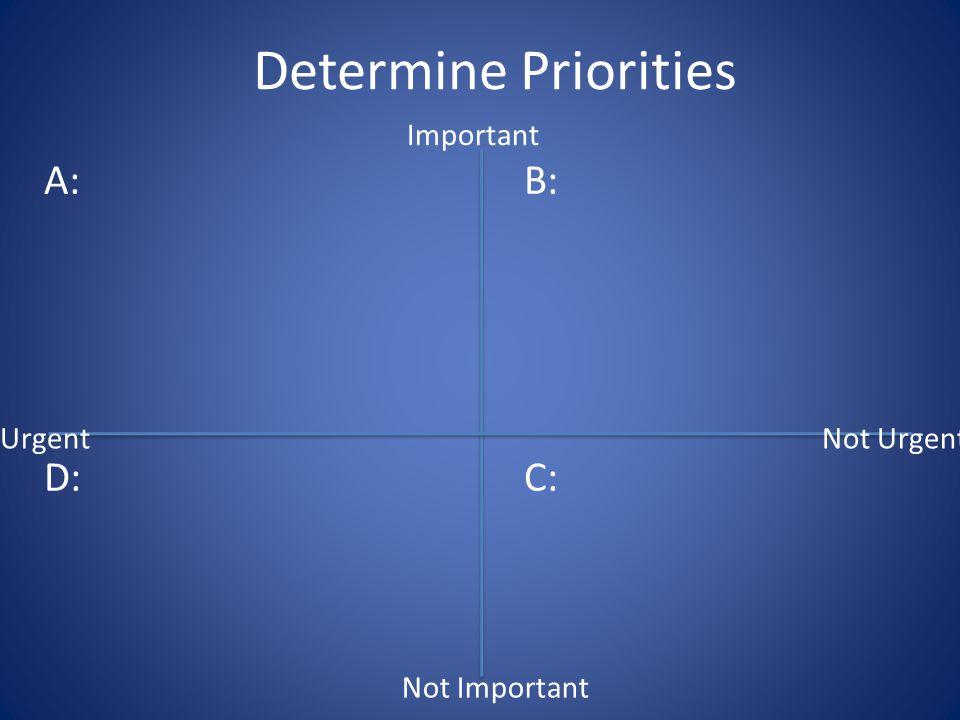 Determine Priorities A:B: D:C: Not Important Not UrgentUrgent Important