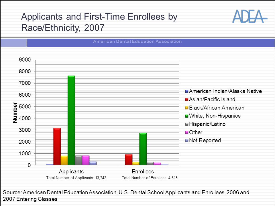 American Dental Education Association Applicants and First-Time Enrollees by Race/Ethnicity, 2007 Total Number of Applicants: 13,742Total Number of Enrollees: 4,618 Source: American Dental Education Association, U.S.
