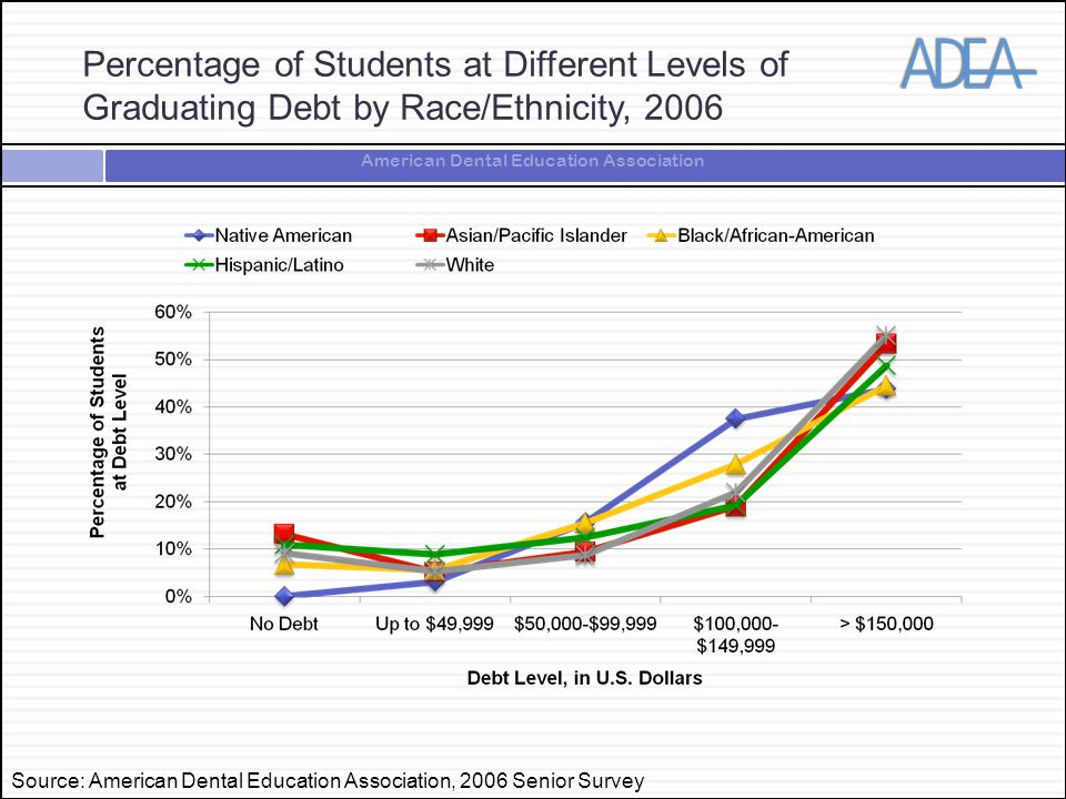 American Dental Education Association Percentage of Students at Different Levels of Graduating Debt by Race/Ethnicity, 2006 Source: American Dental Education Association, 2006 Senior Survey