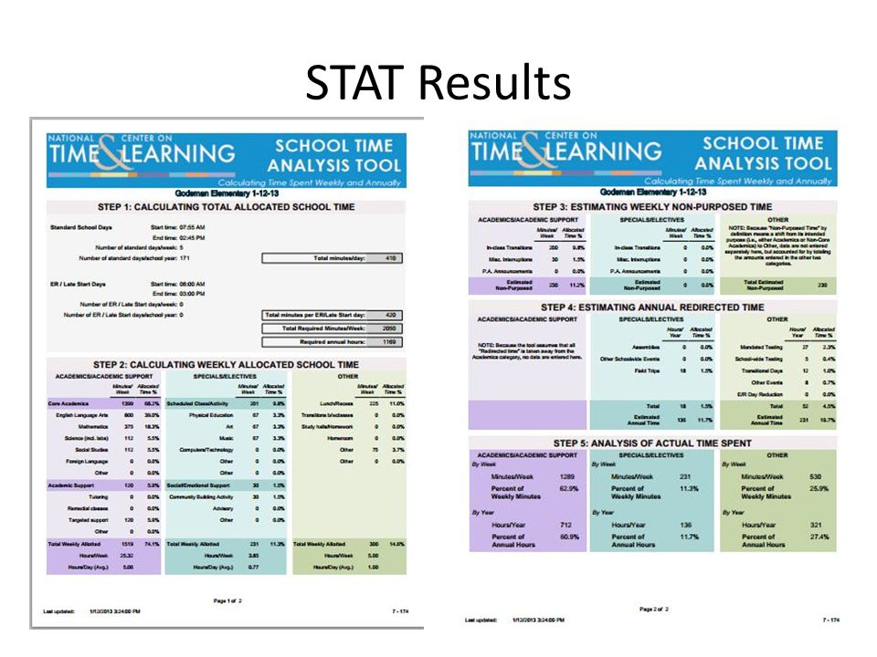 STAT Results