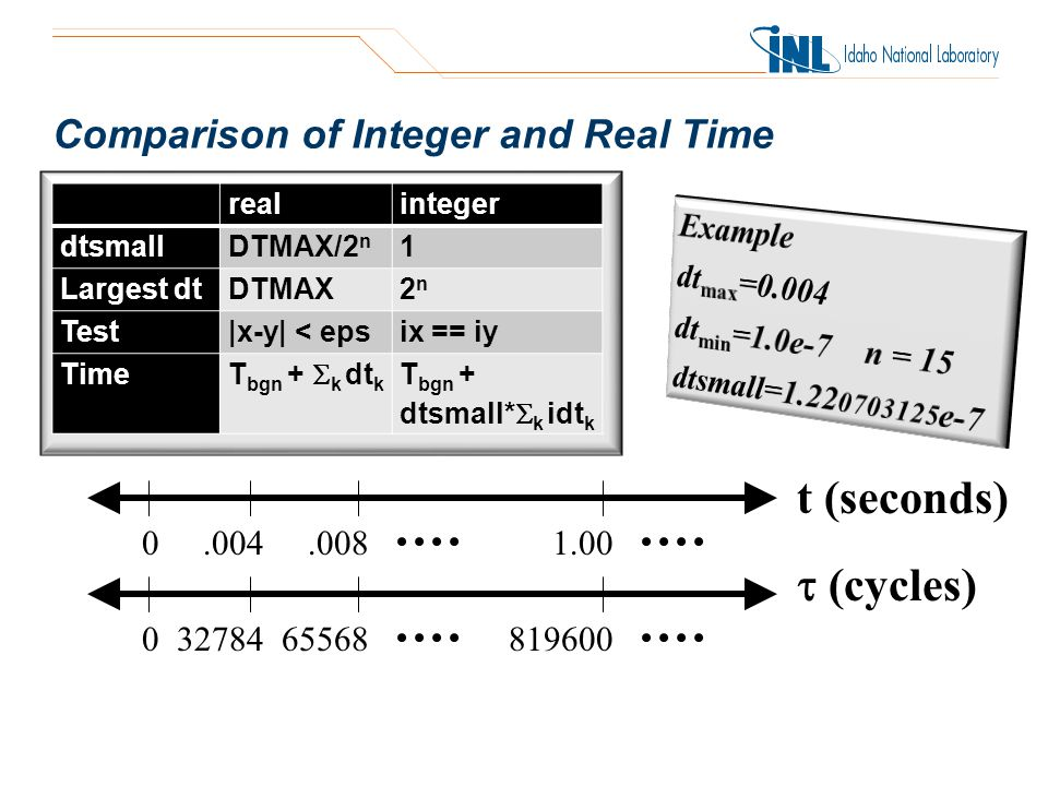 Comparison of Integer and Real Time t (seconds) (cycles) 0.004 0.008 3278465568 1.00 819600 realinteger dtsmallDTMAX/2 n 1 Largest dtDTMAX2n2n Test|x-y| < epsix == iy TimeT bgn + k dt k T bgn + dtsmall* k idt k