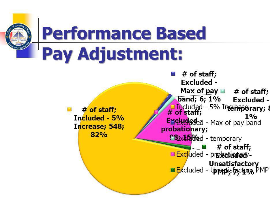 Performance Based Pay Adjustment: