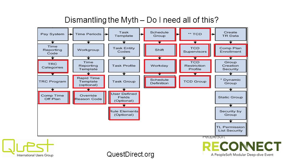 QuestDirect.org Dismantling the Myth – Do I need all of this