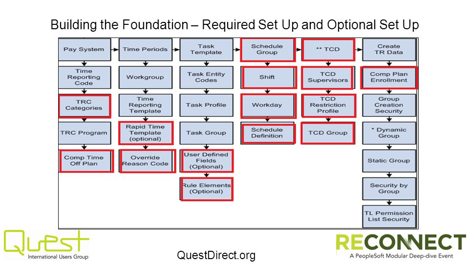 QuestDirect.org Building the Foundation – Required Set Up and Optional Set Up