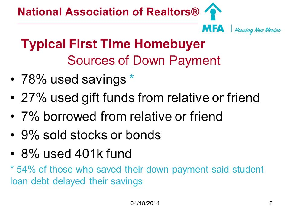National Association of Realtors® Historically, first-time buyers are instrumental in housing recoveries because they help existing homeowners sell an