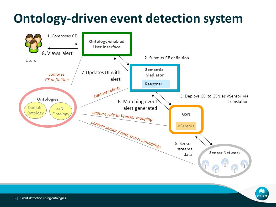 Event detection using ontologies 3 | Ontology-driven event detection system 1. Composes CE Sensor Network Ontology-enabled User Interface Semantic Med