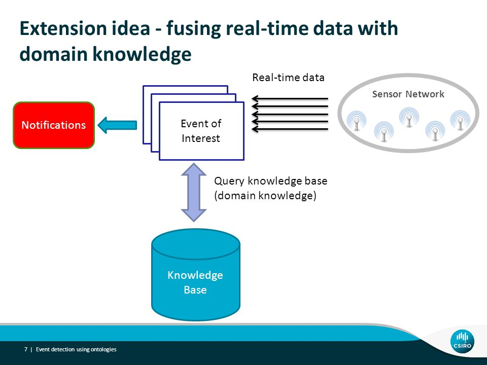 Extension idea - fusing real-time data with domain knowledge Event detection using ontologies 7 | Knowledge Base Sensor Network Real-time data Event o