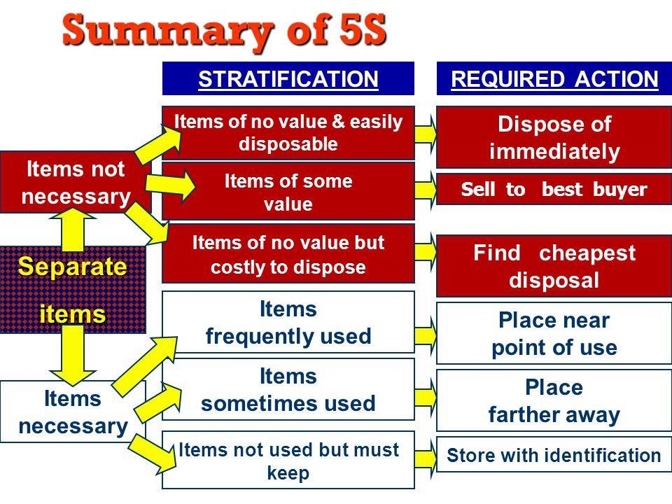 18 Summary of 5S Separateitems Items necessary Items not necessary Items not used but must keep Items sometimes used Items frequently used Items of no