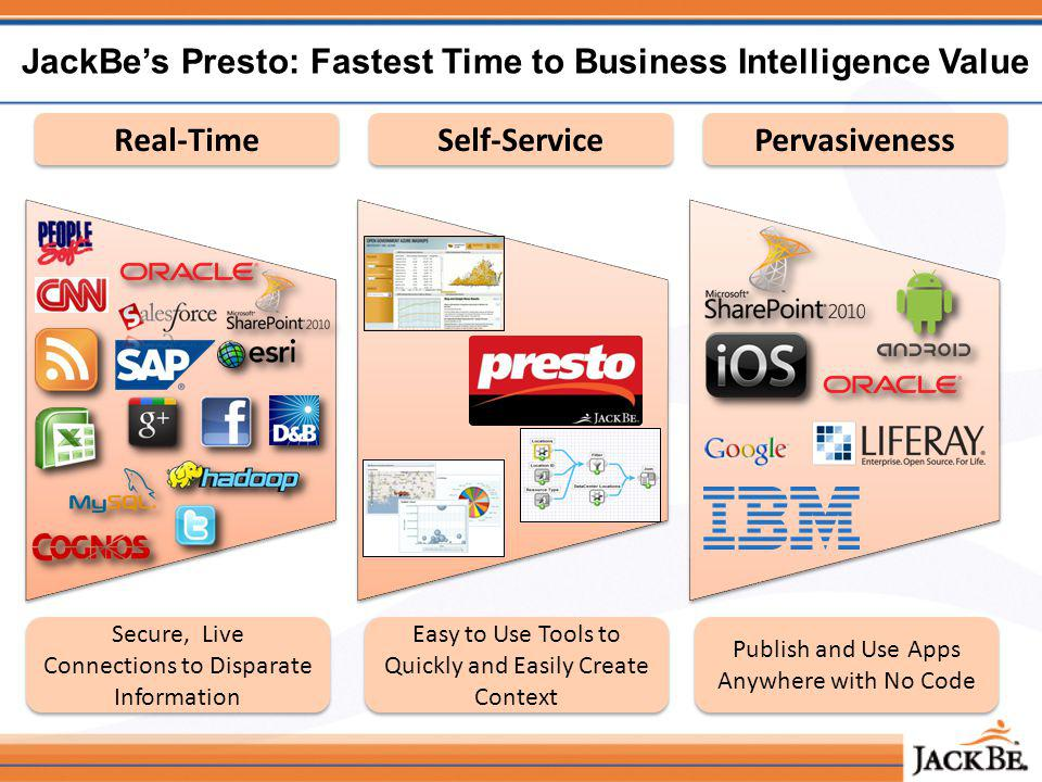 Easy to Use Tools to Quickly and Easily Create Context Publish and Use Apps Anywhere with No Code Secure, Live Connections to Disparate Information JackBes Presto: Fastest Time to Business Intelligence Value Real-Time Self-Service Pervasiveness
