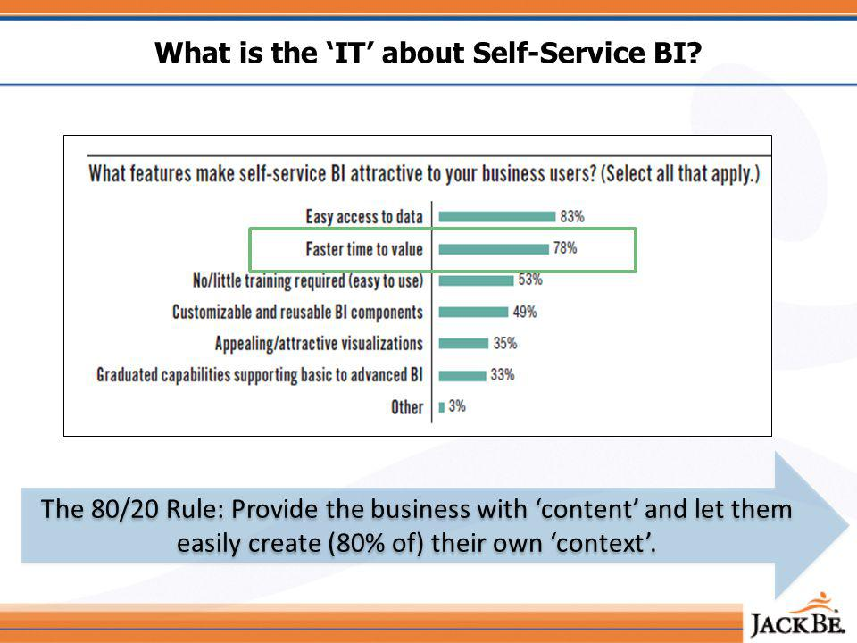 What is the IT about Self-Service BI.