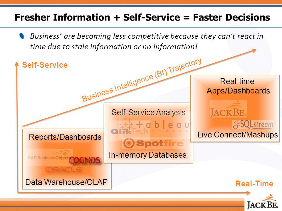 Fresher Information + Self-Service = Faster Decisions Business are becoming less competitive because they cant react in time due to stale information or no information.
