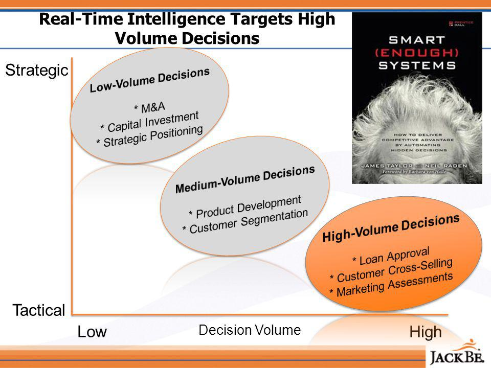 Real-Time Intelligence Targets High Volume Decisions Decision Volume High Low Strategic Tactical