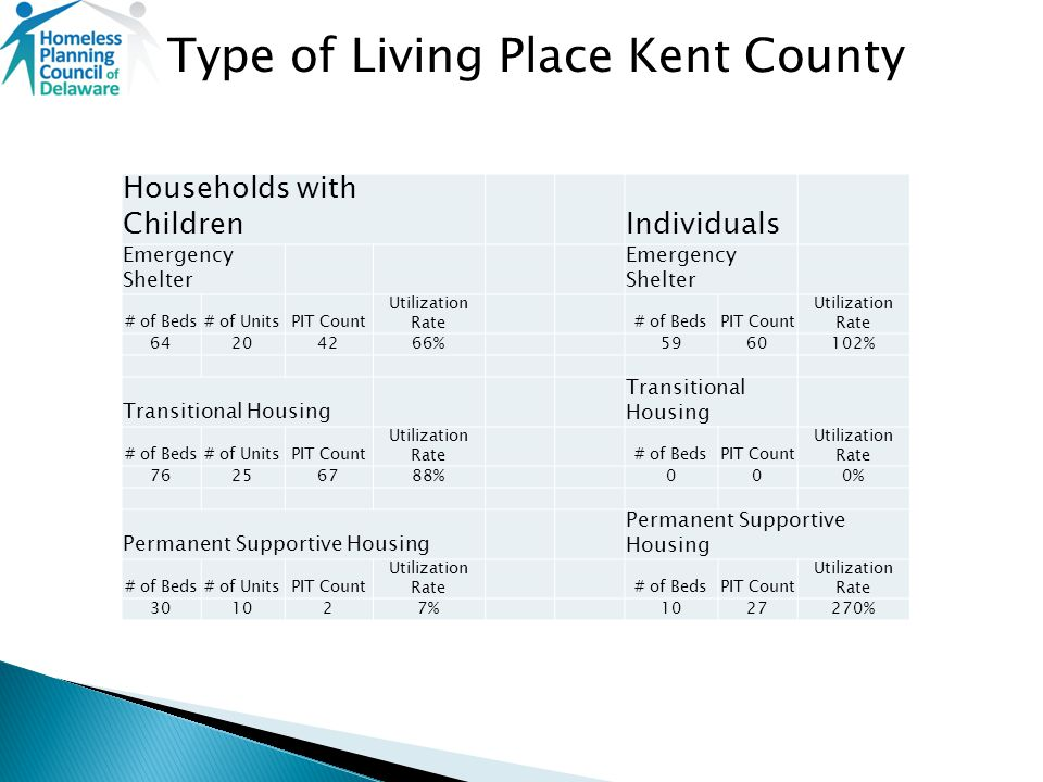 Type of Living Place Kent County Households with ChildrenIndividuals Emergency Shelter # of Beds# of UnitsPIT Count Utilization Rate# of BedsPIT Count