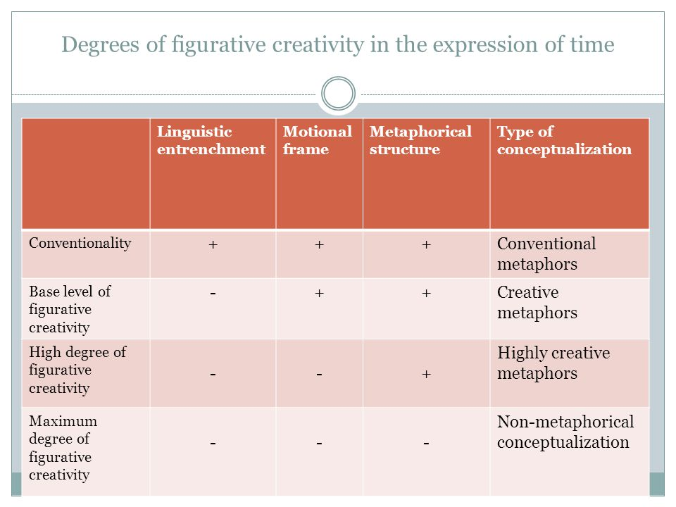 Degrees of figurative creativity in the expression of time Linguistic entrenchment Motional frame Metaphorical structure Type of conceptualization Conventionality +++Conventional metaphors Base level of figurative creativity -++Creative metaphors High degree of figurative creativity --+ Highly creative metaphors Maximum degree of figurative creativity --- Non-metaphorical conceptualization