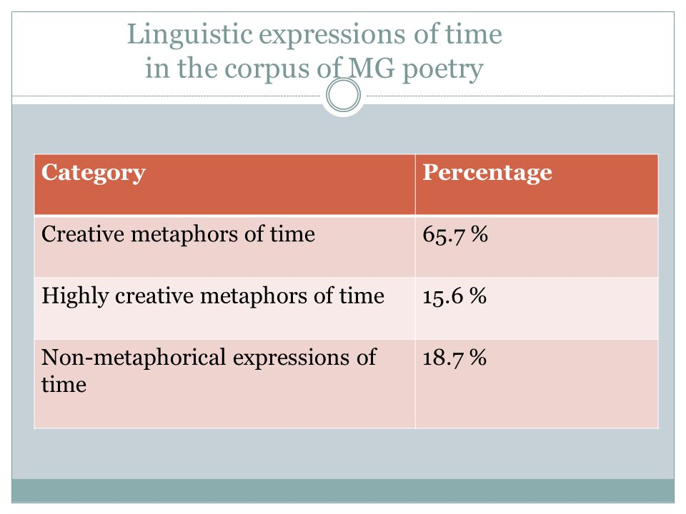 Linguistic expressions of time in the corpus of MG poetry CategoryPercentage Creative metaphors of time65.7 % Highly creative metaphors of time15.6 % Non-metaphorical expressions of time 18.7 %