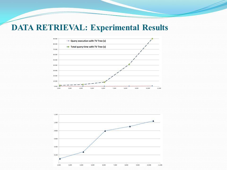 DATA RETRIEVAL: Experimental Results