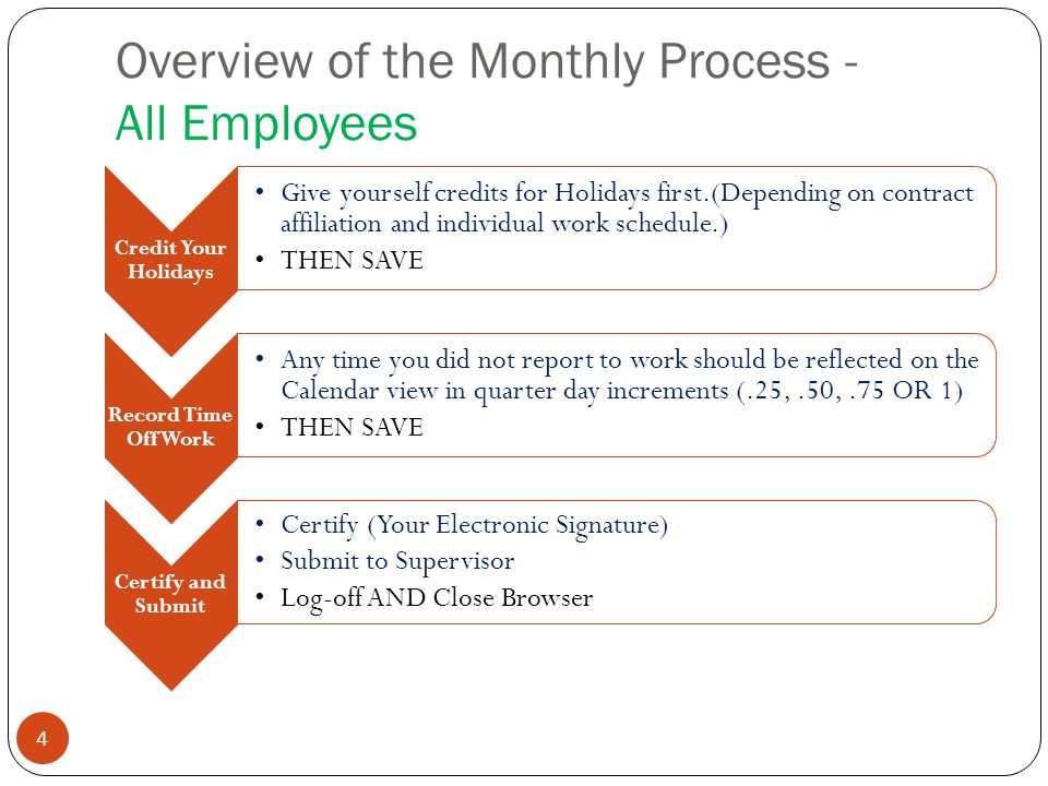 Overview of the Monthly Process - All Employees 4 Credit Your Holidays Give yourself credits for Holidays first.(Depending on contract affiliation and individual work schedule.) THEN SAVE Record Time Off Work Any time you did not report to work should be reflected on the Calendar view in quarter day increments (.25,.50,.75 OR 1) THEN SAVE Certify and Submit Certify (Your Electronic Signature) Submit to Supervisor Log-off AND Close Browser