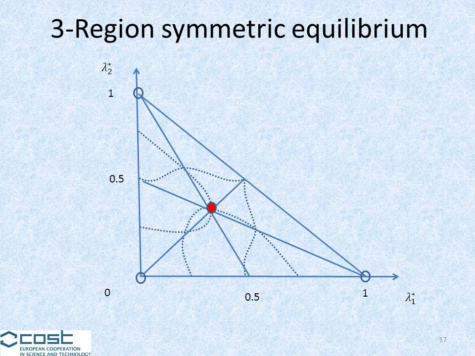 17 0 0.5 1 1 3-Region symmetric equilibrium