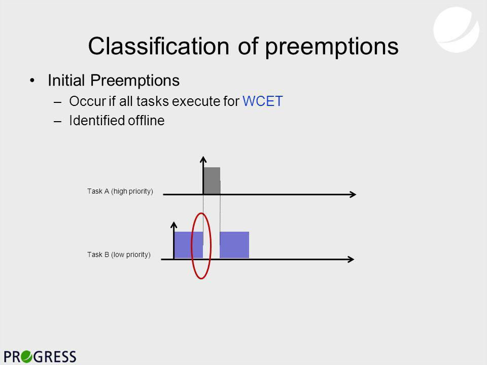 Classification of preemptions Potential Preemptions –Additional preemptions that may occur when tasks execute for less than WCET –Identified offline Task A (highest priority) Task B Task C (lowest priority) B executes for less than WCET Finish time of B and release time (and start time) of A Finish time of A