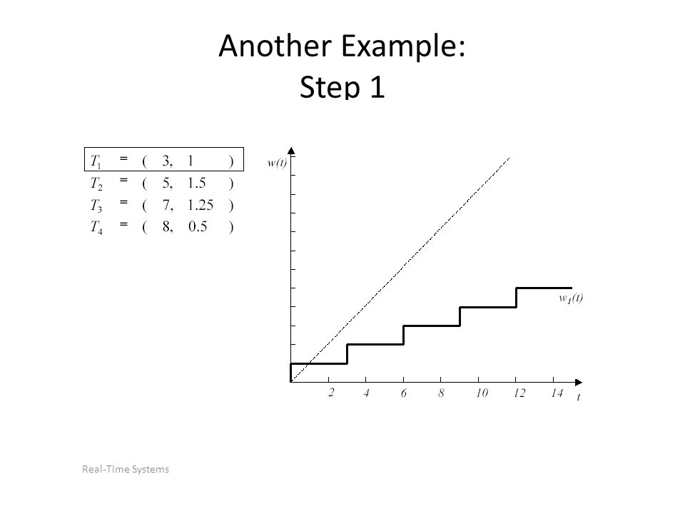 Real-Time Systems Another Example: Step 1