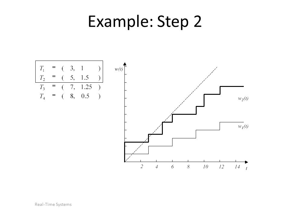 Real-Time Systems Example: Step 2