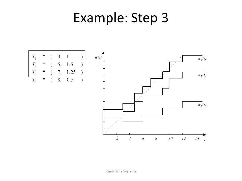 Real-Time Systems Example: Step 3